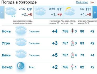 Прогноз погоды в Ужгороде на 27 февраля 2019