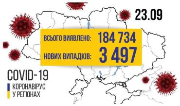 Діагноз КОВІД-19 за минулу добу підтвердився майже у 3-х з половиною тисяч українців