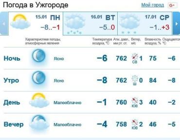 15 января в Ужгороде будет ясная погода, без осадков