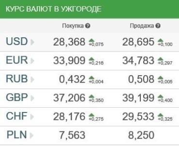 Курс валют в Ужгороде 15 января
