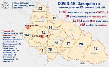 У 18 человек в Закарпатье подтвердили коронавирус: Ситуация на 31 мая