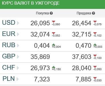 Курсы валют в Ужгороде 23 марта
