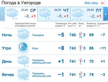 В Ужгороде будет облачно, снег