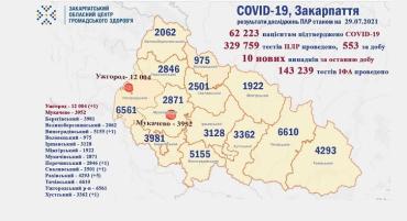 В Закарпатье из-за ковид не стало еще одного человека, выявили 10 новых заболевших