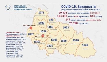 В Закарпатье по новым случаям COVID-19 лидируют Ужгород и Раховский район: Данные на 16 января