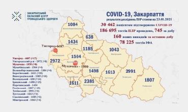 В Закарпатье по новым случаям COVID-19 лидирует Раховский район: Данные на 23 января