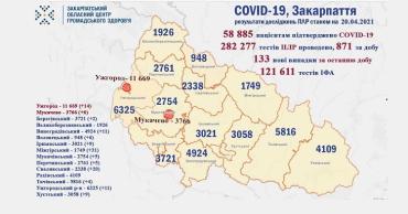 В Ужгороде за минувшие сутки умерли 2 человека с диагнозом ковид: Статистика в Закарпатье на 20 апреля