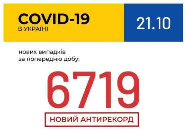 """""""Даєш"""" новий антирекорд! В Україні зафіксовано 6 719 нових випадків коронавірусної хвороби COVID-19!"""