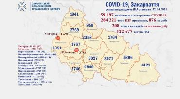 В Закарпатье от ковида за сутки умерли 2 человек: Статистика в Ужгороде на 22 апреля