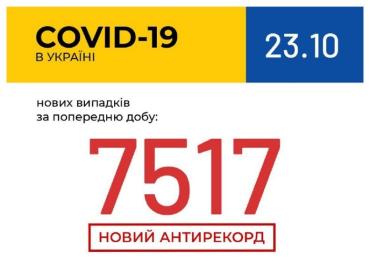 COVID-19. Україна побила вчорашній антирекорд!