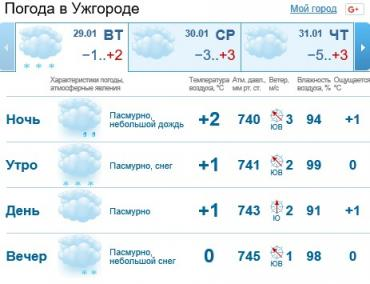 В Ужгороде будет облачная погода, дождь до полудня