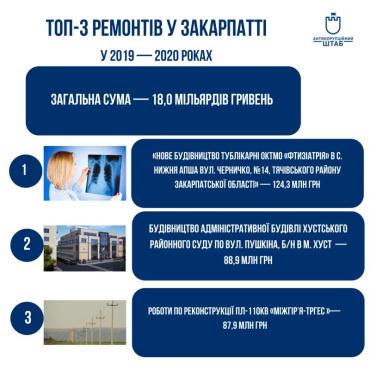 Почти 70% потраченных средств в Закарпатье - 12500000000 - это ремонт дорог