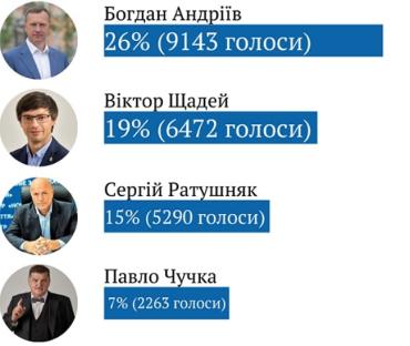 Офіційні результати голосування по виборам мера міста Ужгород