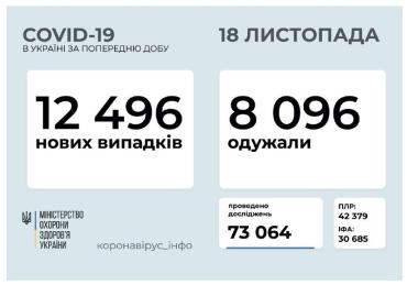 Официально. В Украине - 12 496 новых случаев заболеваний COVID-19