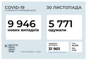 """Вихідні """"дива"""", або Що коїться з COVID-19 в Україні"""