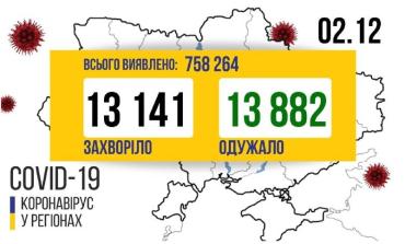 """""""Полет"""" Украины вместе с COVID-19: """"Все выше, выше и выше!"""""""