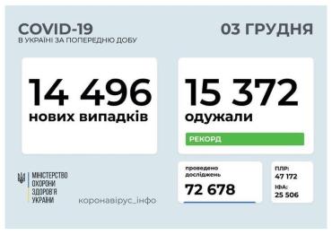 """Заболеваемость на COVID в Украине снова резко """"рванула"""" вверх!"""