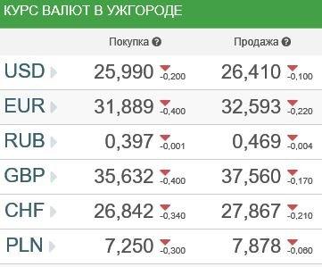 Курс валют в Ужгороде 4 апреля