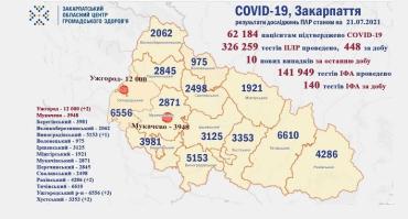 В Закарпатье количество новых больных ковид за сутки заметно выросло