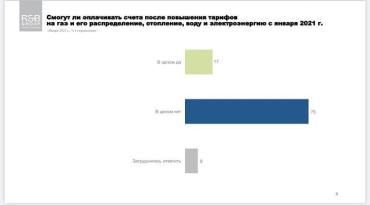 У громадян України просто не вистачає грошей на комунальні послуги