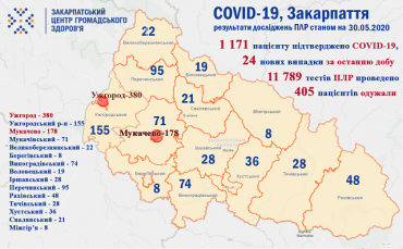 У Закарпатті коронавірус підтверджено у 1171 людини: Статистика на 30 травня