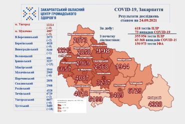 Коронавирус продолжает атаковать жителей Закарпатья: Свежая статистика