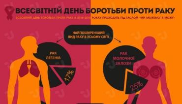 Закарпаття: В Ужгороді відбувся брифінг з нагоди Всесвітнього дня боротьби проти раку