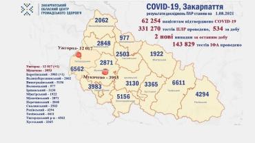 В Закарпатье коронавирусом заболели еще 2 человека