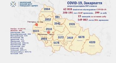 В Ужгороде заболели ковидом еще 4 человека: Статистика в Закарпатье на 12 сентября