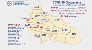 В Закарпатье за сутки добавилось 22 больных ковид, умерли 2 человек: Данные в Ужгороде на 16 мая