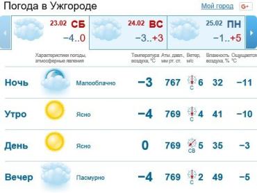 Прогноз погоды в Ужгороде на 23 февраля 2019