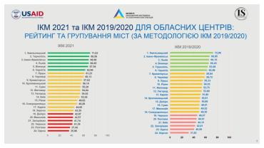 Ужгород посів 25 місце в індексі конкурентоспроможності міст України
