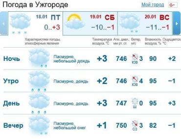 В Ужгороде будет облачно, ожидается дождь со снегом