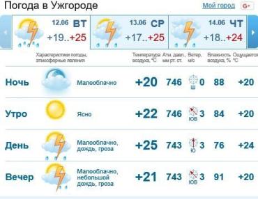 Сегодня в Ужгороде будет облачно, дождь c грозой