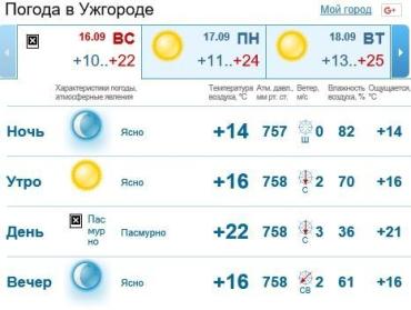 Весь день погода в Ужгороде будет пасмурной, без осадков