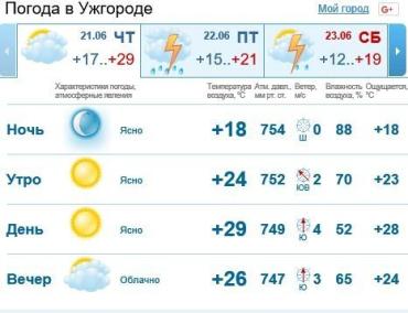 Погода в Ужгороде будет пасмурной, без осадков