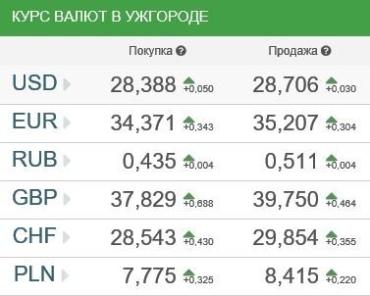 Курс валют в Ужгороде 16 января