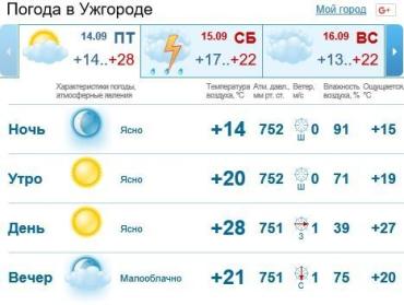 В Ужгороде осадков не предвидится, облачно