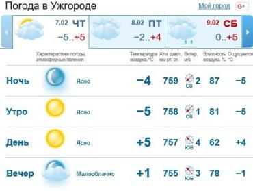 Прогноз погоды в Ужгороде на 7 февраля 2019