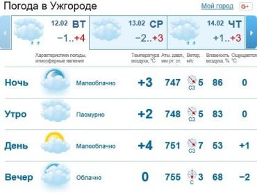 Прогноз погоды в Ужгороде на 12 февраля 2019