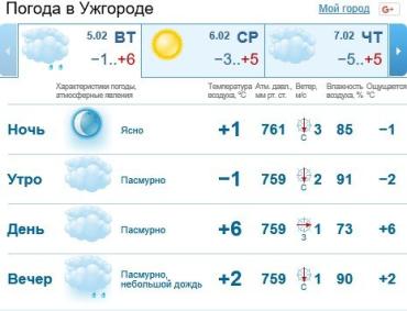 В Ужгороде будет пасмурно, без осадков