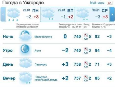 В Ужгороде ясная погода, день пройдет без осадков