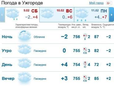 Прогноз погоды в Ужгороде на 9 февраля 2019
