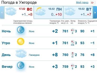 Прогноз погоды в Ужгороде на 17 февраля 2019