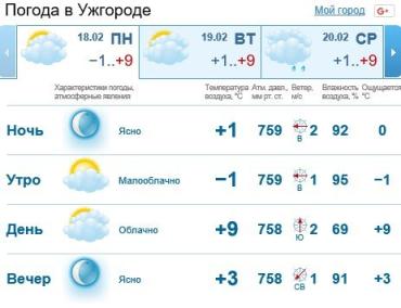 Прогноз погоды в Ужгороде на 18 февраля 2019