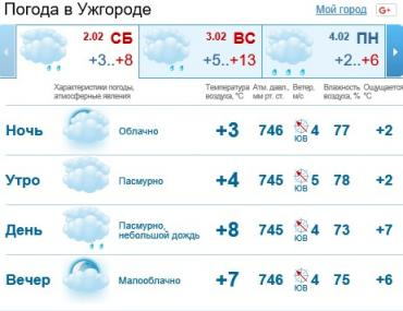 В Ужгороде будет облачная погода, днем без осадков