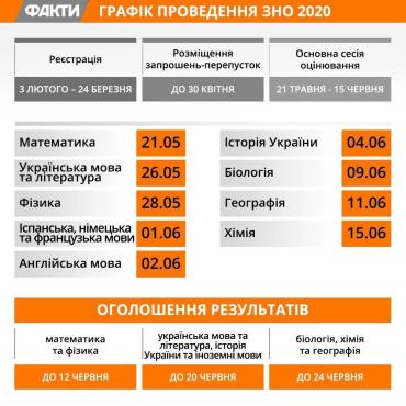 ВНО-2020 в Украине: Обнародованы даты
