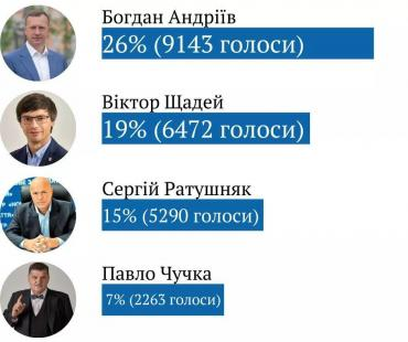В Ужгороде 1 тур выборов мера закончился без сенсаций : Андріїв і Щадей во втором туре!