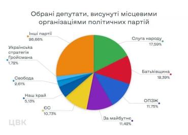 Сколько депутатов получили партии на местных выборах ?
