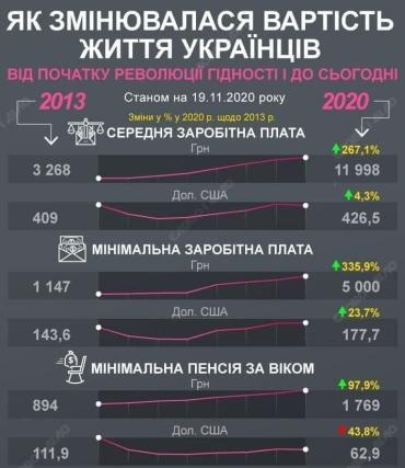 Как изменилось качество жизни украинцев за последние 7 лет: Печальная статистика